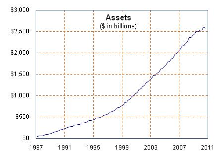 assets in trust fund