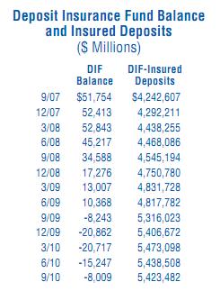 deposit insurance fund