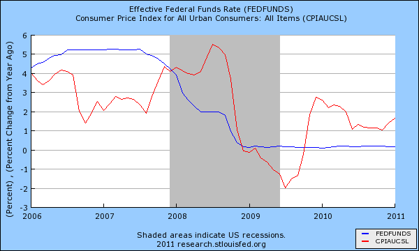 fed funds rate and inflation