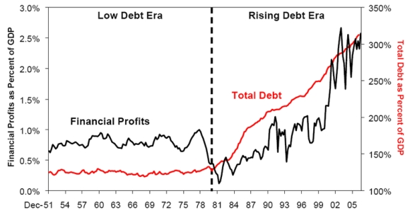 Decline, decay, denial, delusion and despair financial profits as a share of debt