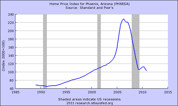 home price index phoenix