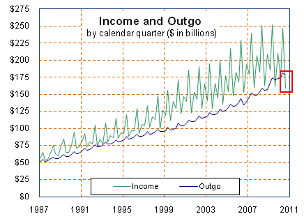 income in and out of social security