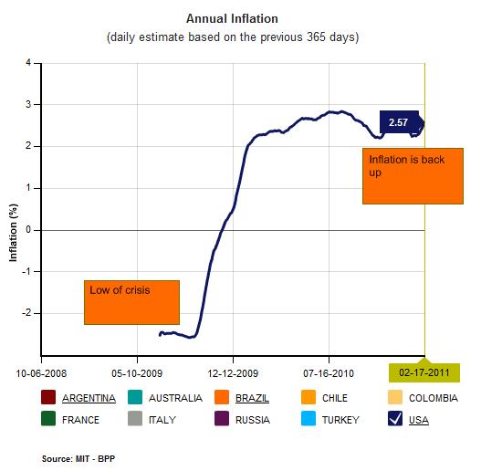 inflation mit chart