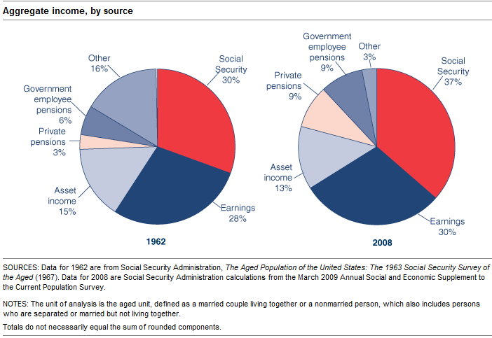 share of income social security