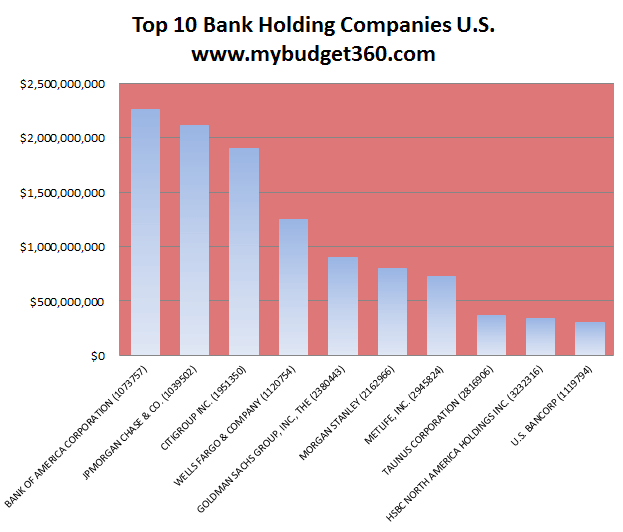 top 10 bank holding company rankings