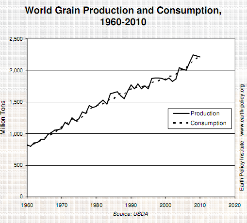 world grain production