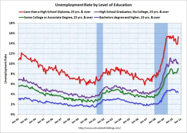 UnemploymentEducationSept2010