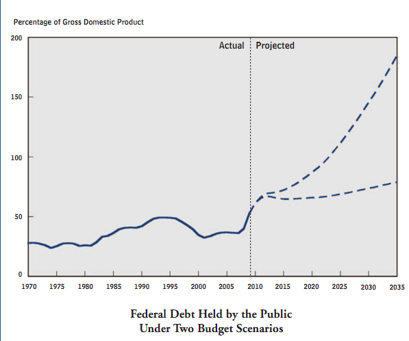cbo budget projections of federal debt