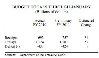 cbo budget