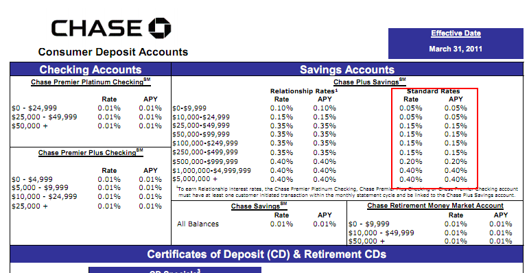 chase savings account rates