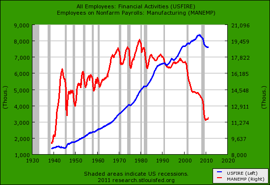 finance versus manufacturing