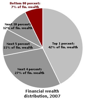 financial-wealth-united-states
