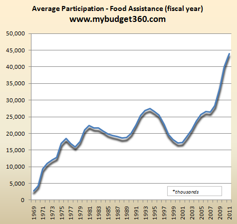 food-stamp-participation
