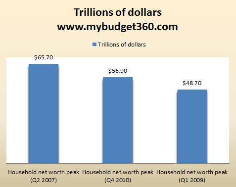 household net worth total q4 2010