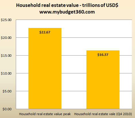 household real estate value