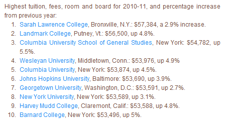 most expensive us colleges
