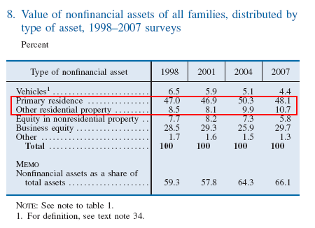 non-financial-asset-value