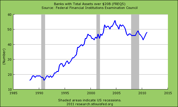 banks with over 20bn in assets