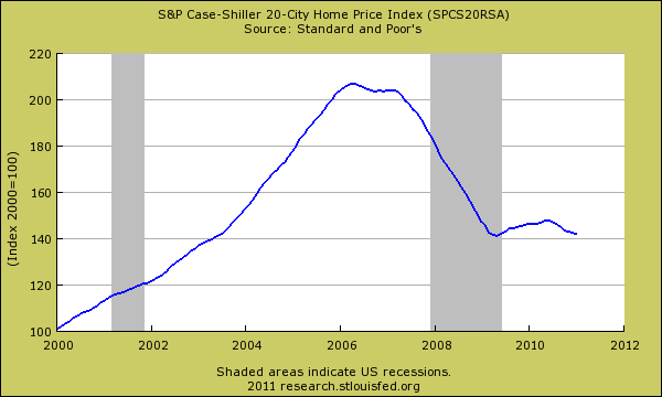 case shiller 20 city index