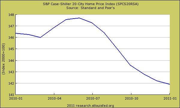 case shiller last 12 months