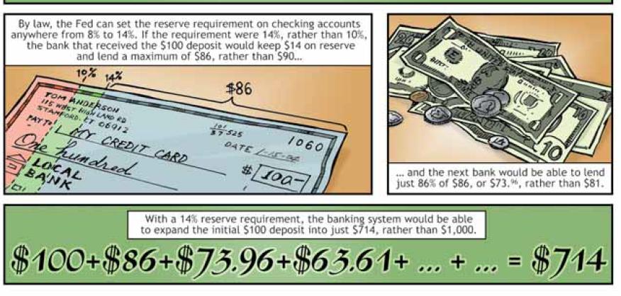 fed fractional reserves