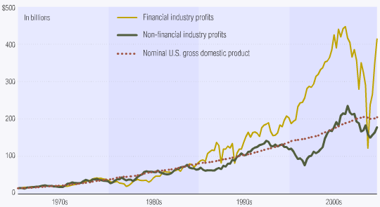 financial sector profitability compared to non-financial Apr 2010