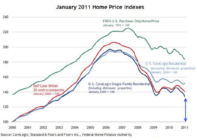 home price index jan 2011