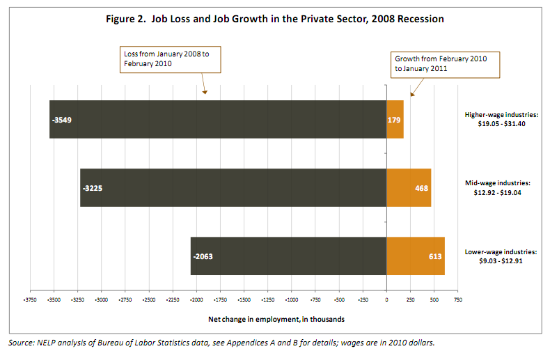 job growth by industries