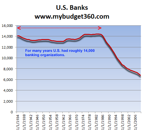number of us banks