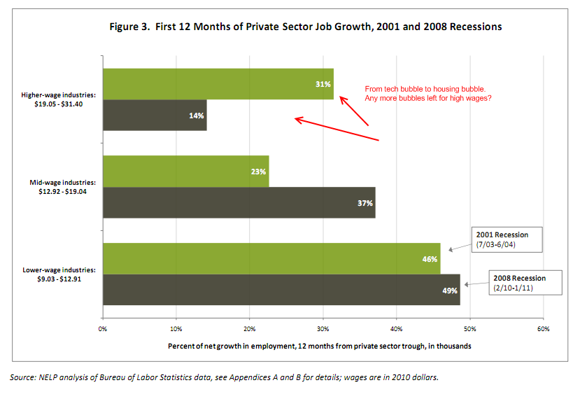 sector growth 2001 and 2008 recessions