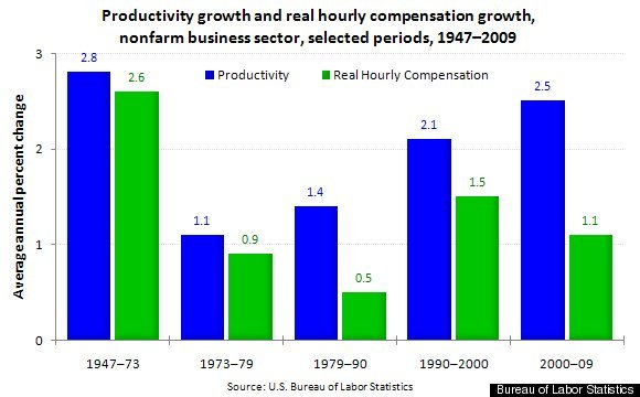 wage growth productivity growth