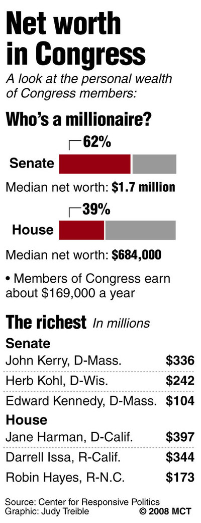 wealth of congress