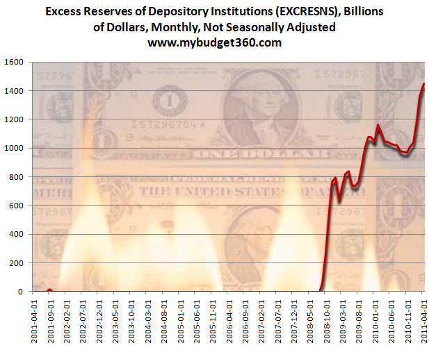 excess reserves deposit institutions