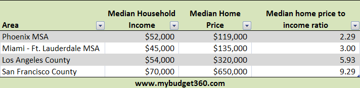 home prices and incomes