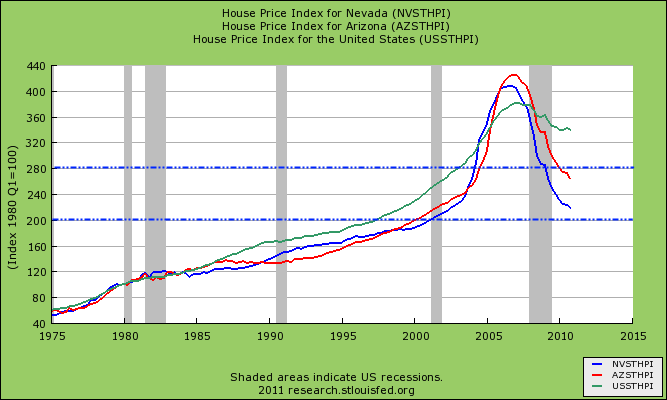 home prices arizona nevada us