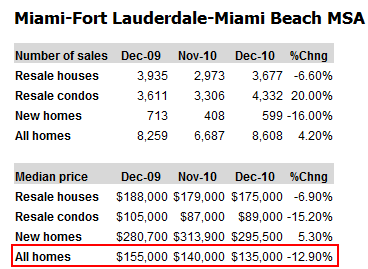 miami home market