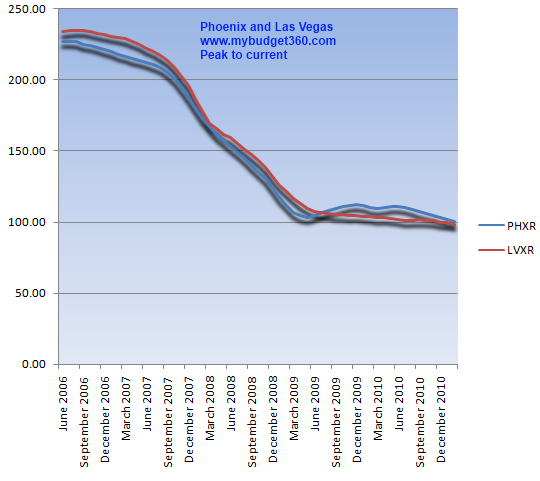 phoenix and las vegas chart