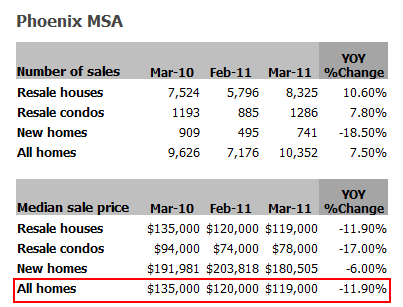 phoenix home prices
