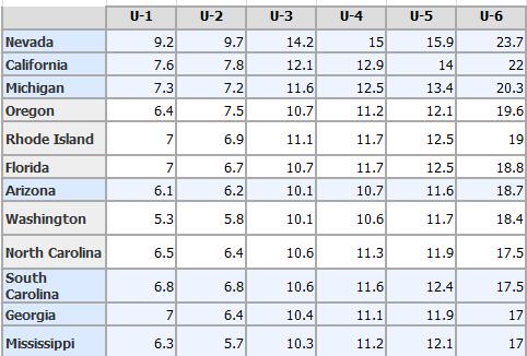 u6 unemployment by states