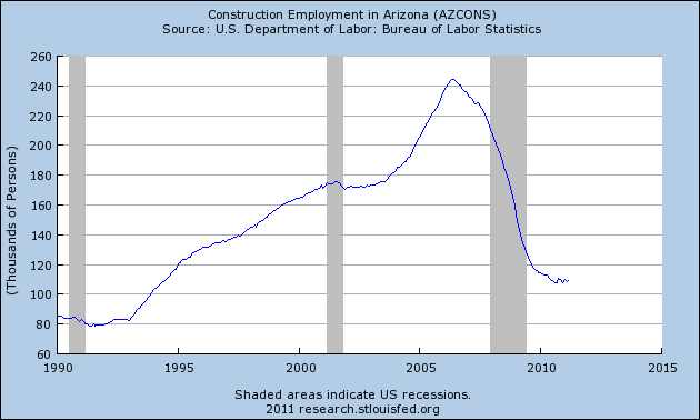 construction-employment