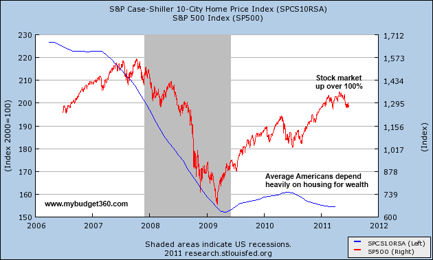 housing and stocks