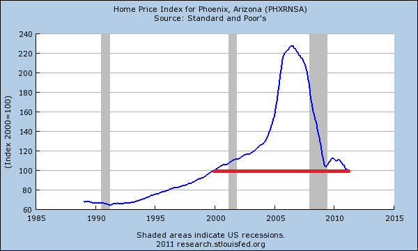 phoenix arizona home prices