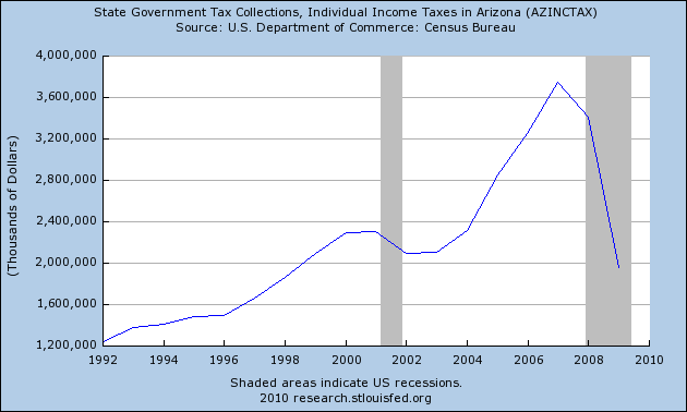 state tax collections