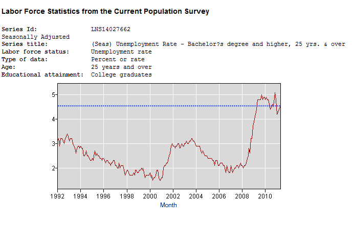 unemployment college graduates