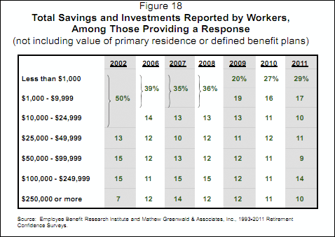 workers total savings