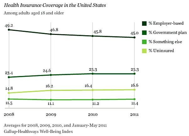 Gallup-health-insurance-poll