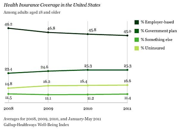 Gallup-health-insurance-poll