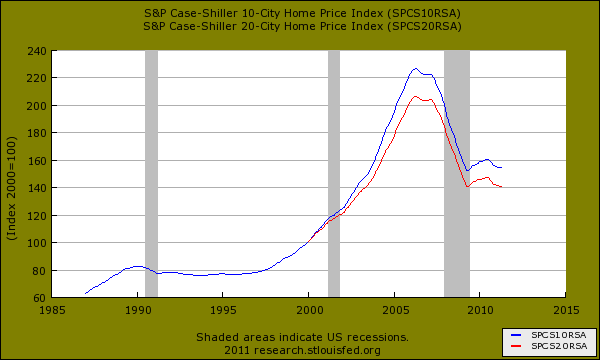case-shiller-index.png