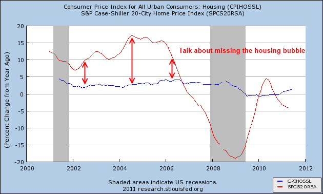 cpi vs case shiller
