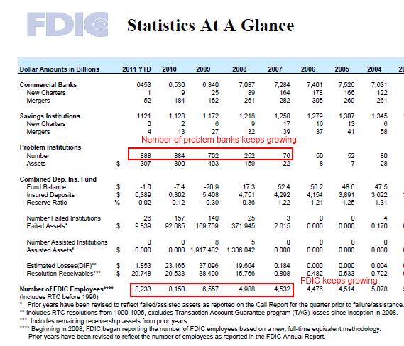fdic banking data